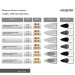 Фото La Biosthetique Scalp Check Indicators Result Table - Проверочная таблица 1 шт